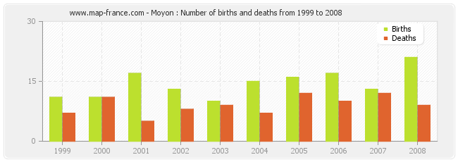 Moyon : Number of births and deaths from 1999 to 2008