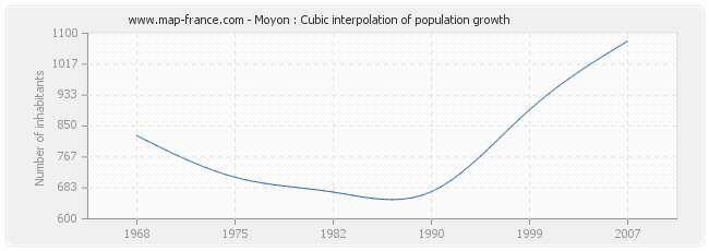 Moyon : Cubic interpolation of population growth
