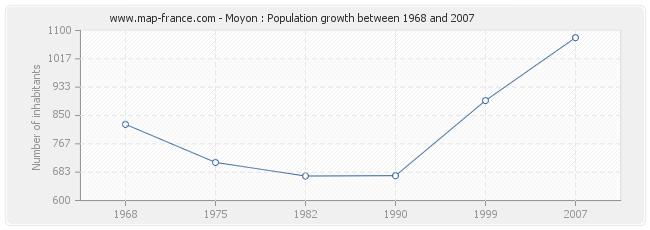 Population Moyon