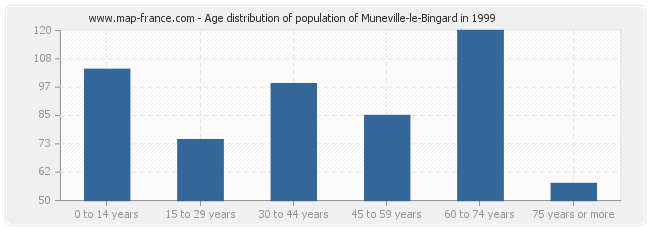 Age distribution of population of Muneville-le-Bingard in 1999