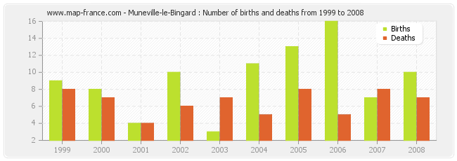Muneville-le-Bingard : Number of births and deaths from 1999 to 2008