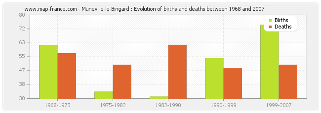 Muneville-le-Bingard : Evolution of births and deaths between 1968 and 2007