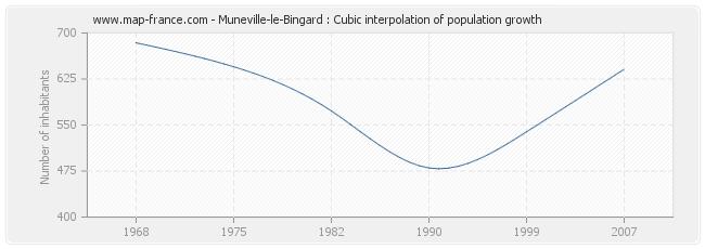 Muneville-le-Bingard : Cubic interpolation of population growth