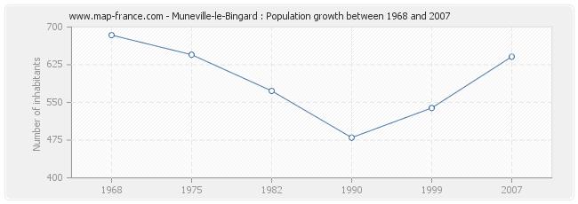 Population Muneville-le-Bingard