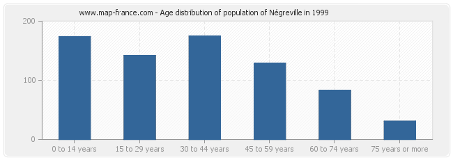 Age distribution of population of Négreville in 1999