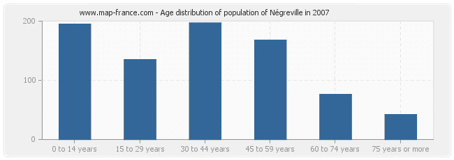 Age distribution of population of Négreville in 2007
