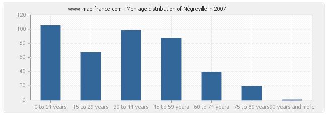 Men age distribution of Négreville in 2007