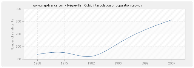 Négreville : Cubic interpolation of population growth