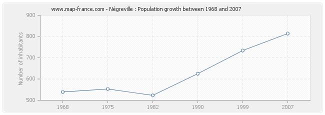 Population Négreville