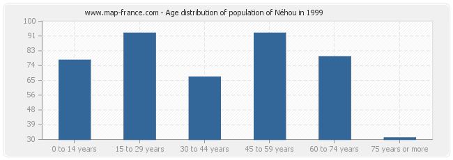 Age distribution of population of Néhou in 1999
