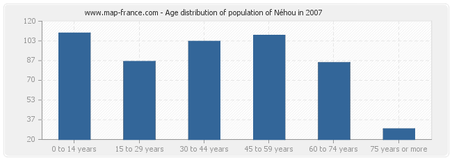 Age distribution of population of Néhou in 2007