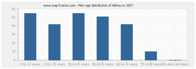 Men age distribution of Néhou in 2007
