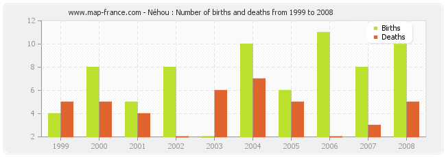 Néhou : Number of births and deaths from 1999 to 2008