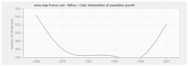 Néhou : Cubic interpolation of population growth