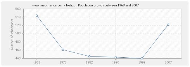 Population Néhou