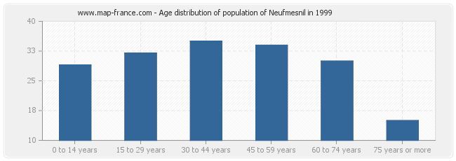 Age distribution of population of Neufmesnil in 1999