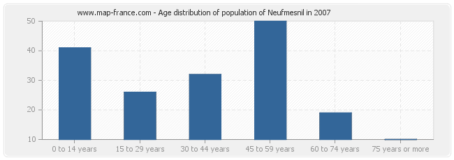Age distribution of population of Neufmesnil in 2007