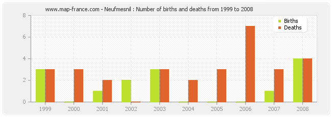 Neufmesnil : Number of births and deaths from 1999 to 2008