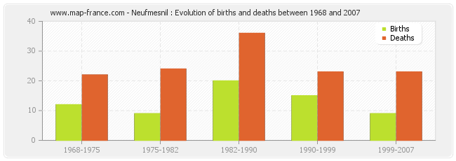 Neufmesnil : Evolution of births and deaths between 1968 and 2007