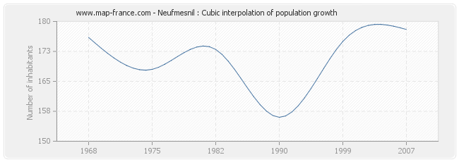 Neufmesnil : Cubic interpolation of population growth