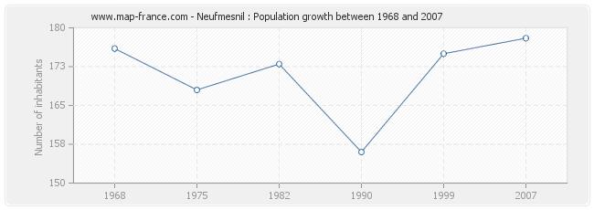 Population Neufmesnil