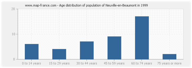 Age distribution of population of Neuville-en-Beaumont in 1999