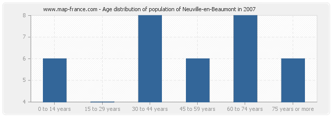 Age distribution of population of Neuville-en-Beaumont in 2007