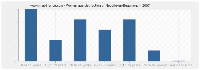 Women age distribution of Neuville-en-Beaumont in 2007