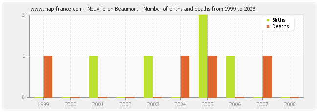 Neuville-en-Beaumont : Number of births and deaths from 1999 to 2008