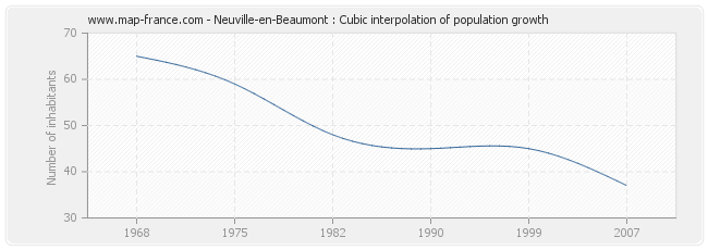 Neuville-en-Beaumont : Cubic interpolation of population growth