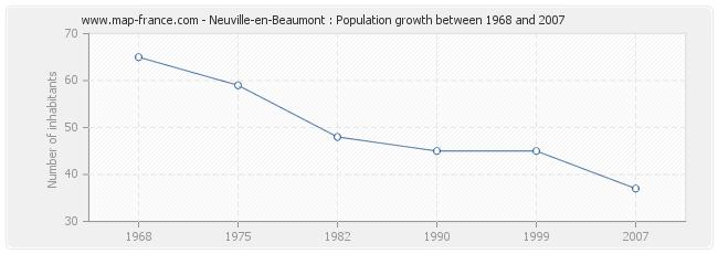Population Neuville-en-Beaumont