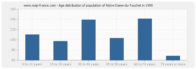 Age distribution of population of Notre-Dame-du-Touchet in 1999