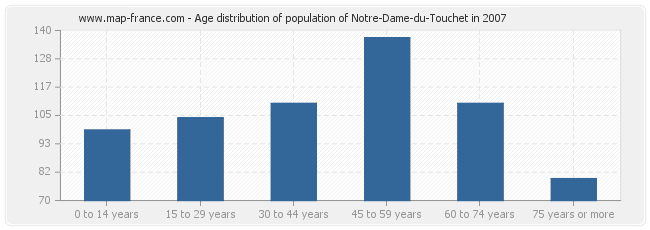 Age distribution of population of Notre-Dame-du-Touchet in 2007