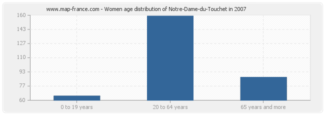 Women age distribution of Notre-Dame-du-Touchet in 2007