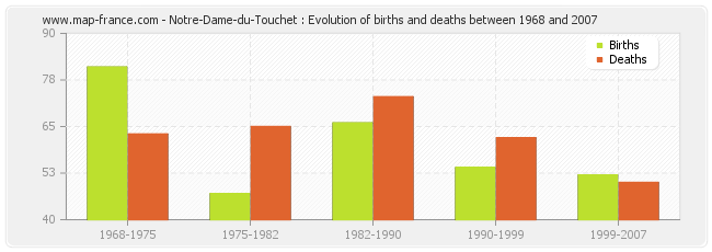Notre-Dame-du-Touchet : Evolution of births and deaths between 1968 and 2007