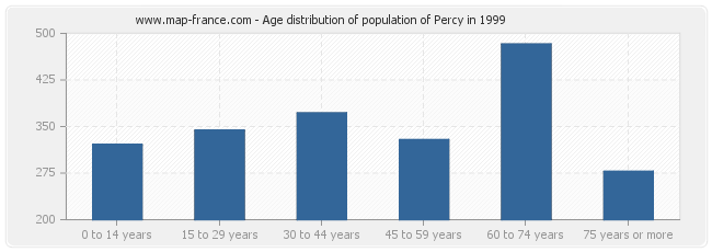 Age distribution of population of Percy in 1999