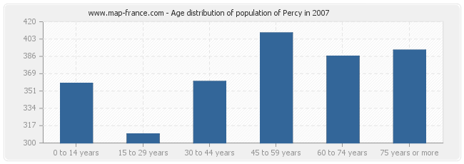 Age distribution of population of Percy in 2007