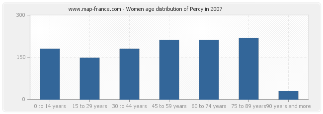 Women age distribution of Percy in 2007