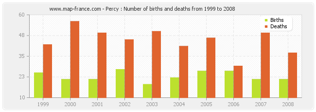Percy : Number of births and deaths from 1999 to 2008