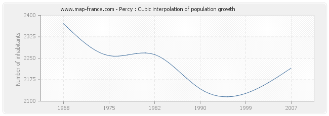 Percy : Cubic interpolation of population growth