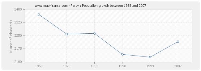 Population Percy