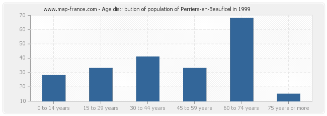 Age distribution of population of Perriers-en-Beauficel in 1999