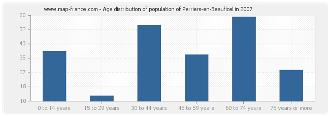 Age distribution of population of Perriers-en-Beauficel in 2007