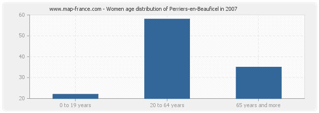 Women age distribution of Perriers-en-Beauficel in 2007