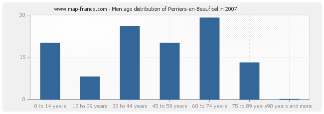 Men age distribution of Perriers-en-Beauficel in 2007