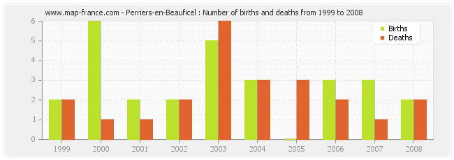 Perriers-en-Beauficel : Number of births and deaths from 1999 to 2008
