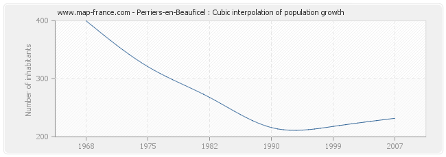 Perriers-en-Beauficel : Cubic interpolation of population growth