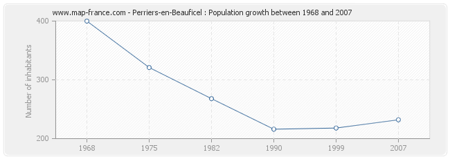 Population Perriers-en-Beauficel