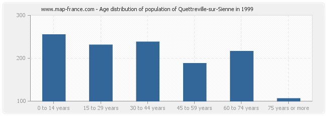 Age distribution of population of Quettreville-sur-Sienne in 1999