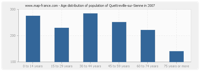 Age distribution of population of Quettreville-sur-Sienne in 2007